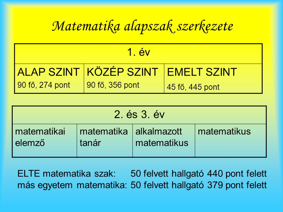 Matematika alapszak szerkezete