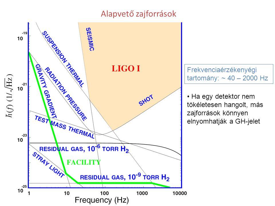 Alapvető zajforrások Frekvenciaérzékenyégi tartomány: ~ 40 – 2000 Hz