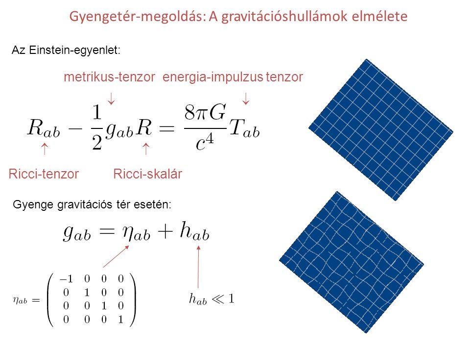 Gyengetér-megoldás: A gravitációshullámok elmélete