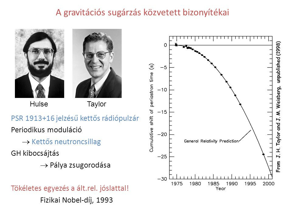 A gravitációs sugárzás közvetett bizonyítékai