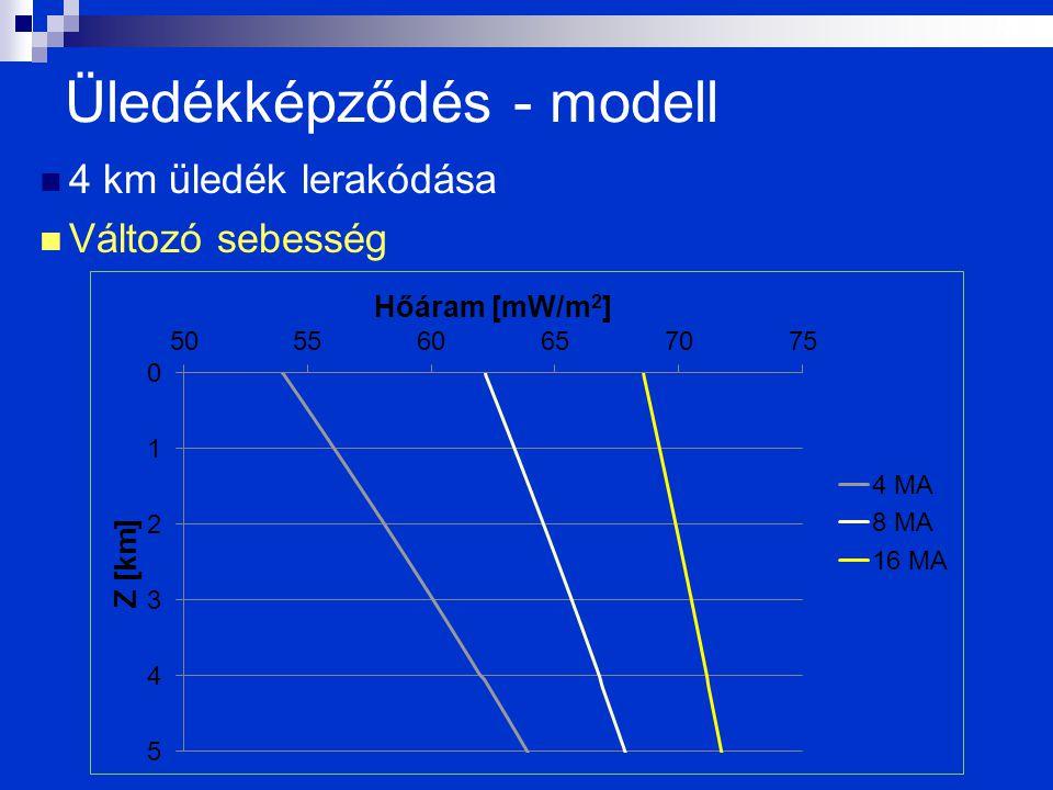 Üledékképződés - modell