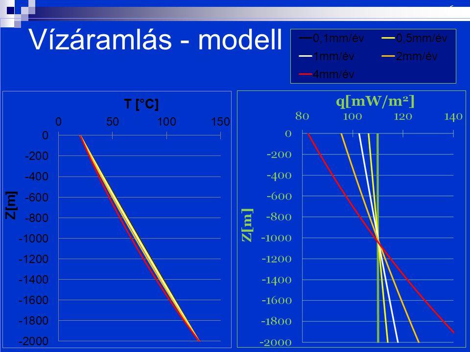16 Vízáramlás - modell Leáramlás fluxusának vizsgálata.
