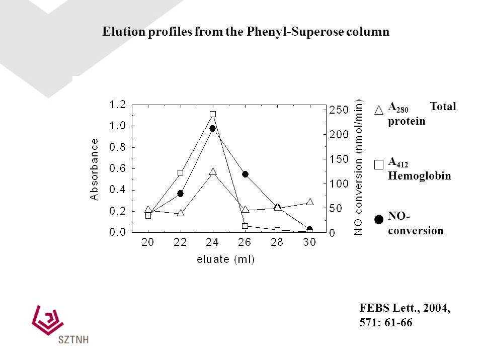 Elution profiles from the Phenyl-Superose column