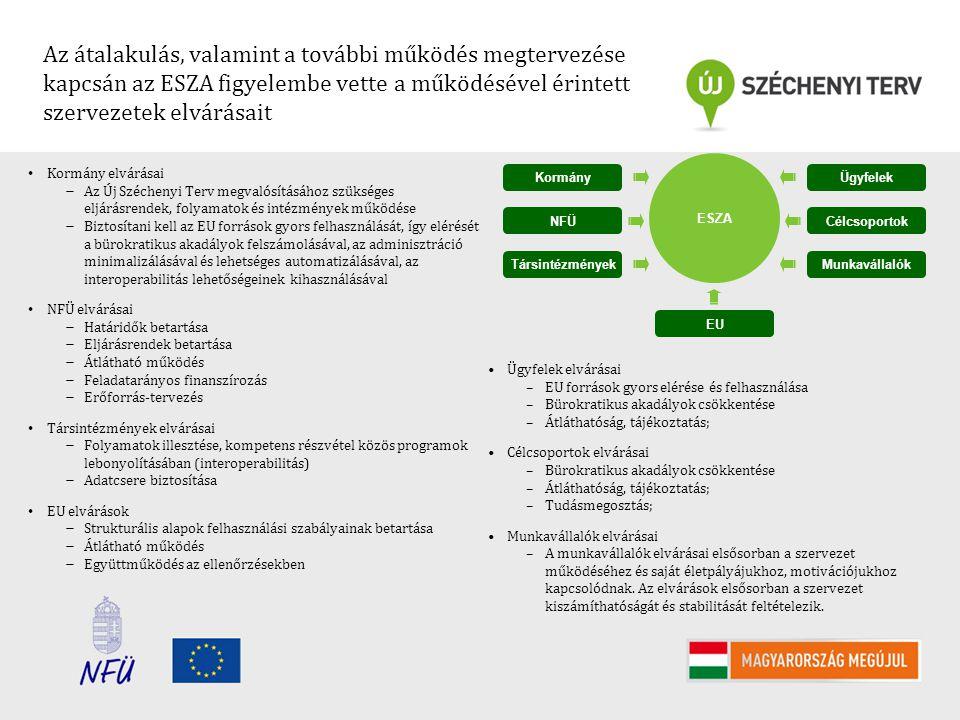 Az átalakulás, valamint a további működés megtervezése kapcsán az ESZA figyelembe vette a működésével érintett szervezetek elvárásait