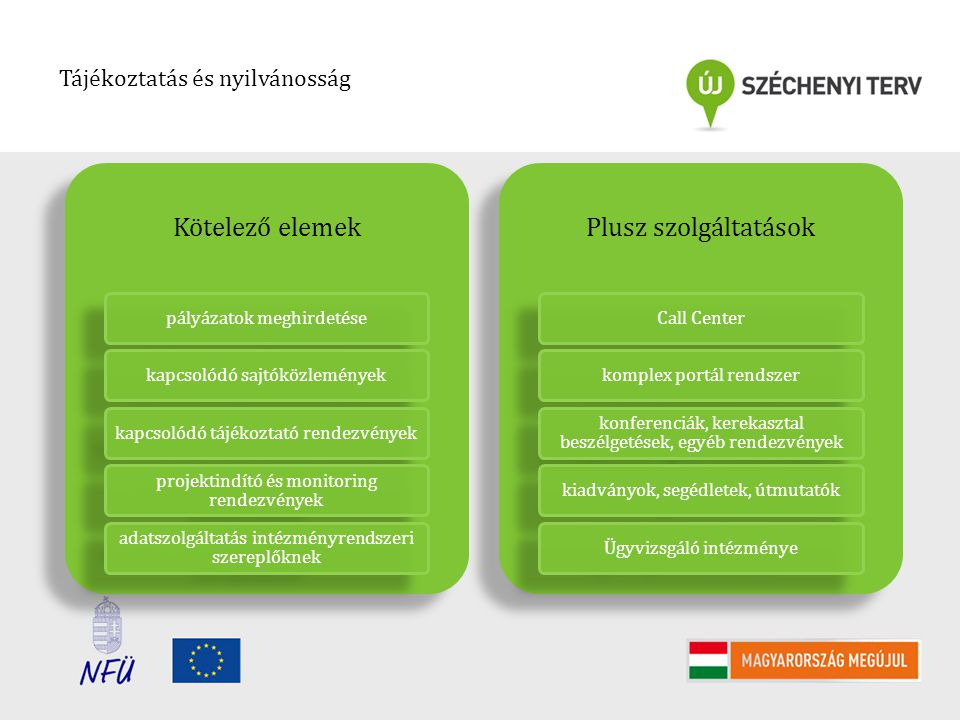 Kötelező elemek Plusz szolgáltatások Tájékoztatás és nyilvánosság