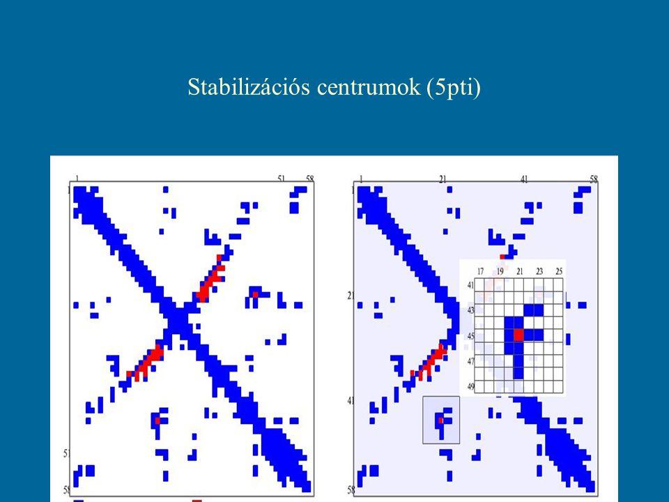 Stabilizációs centrumok (5pti)