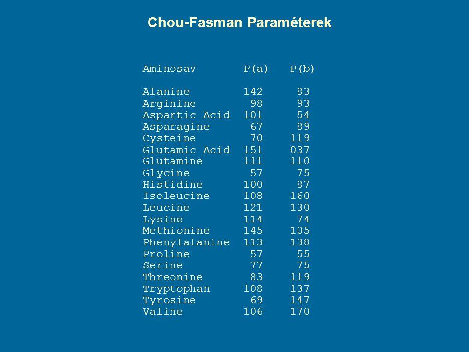 Chou-Fasman Paraméterek