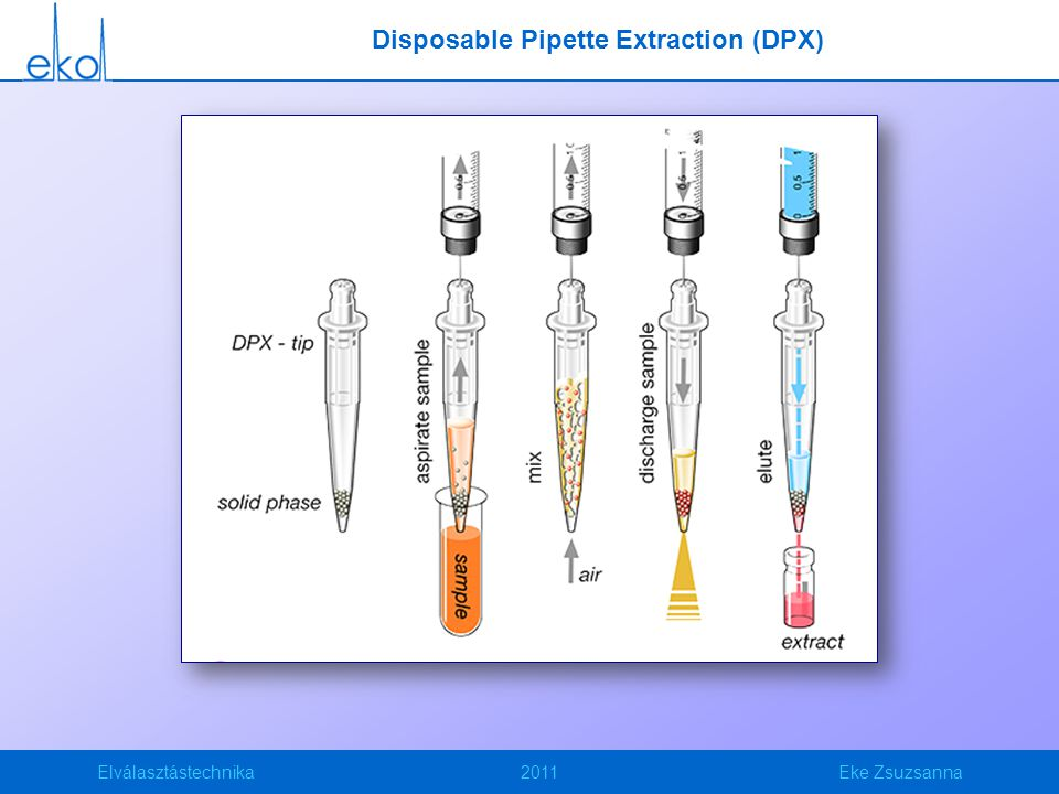Disposable Pipette Extraction (DPX)