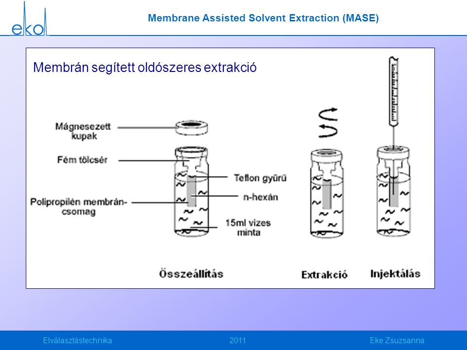 Membrane Assisted Solvent Extraction (MASE)