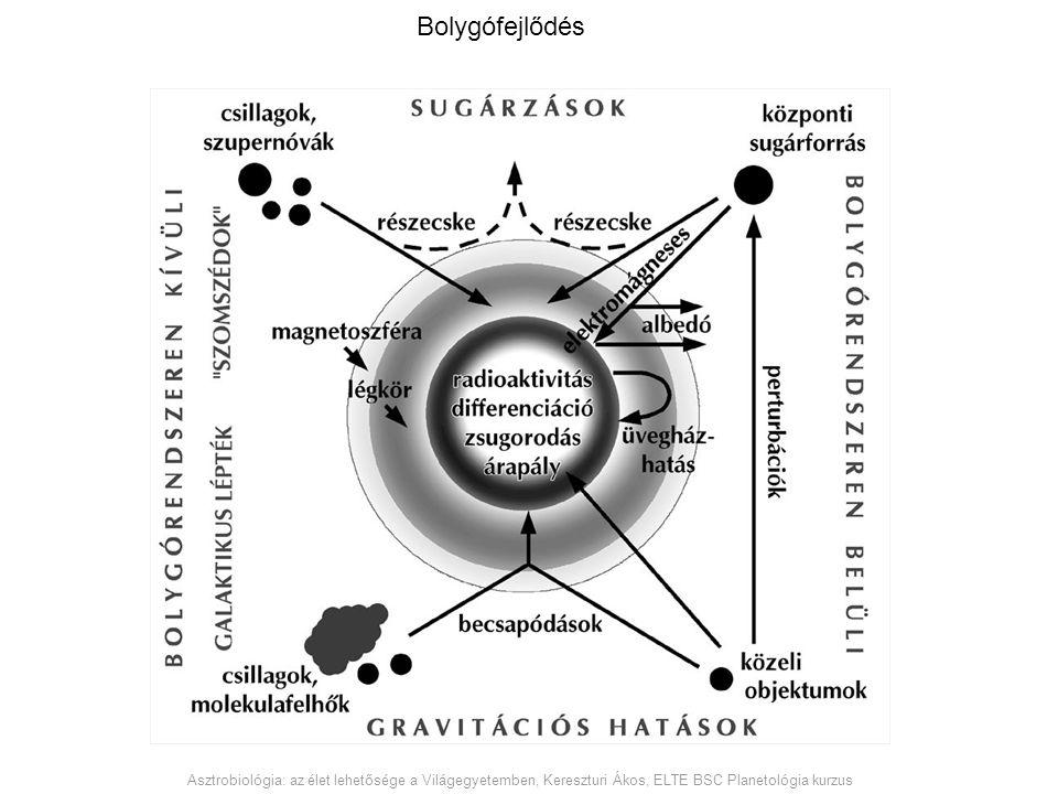 Bolygófejlődés Asztrobiológia: az élet lehetősége a Világegyetemben, Kereszturi Ákos, ELTE BSC Planetológia kurzus.