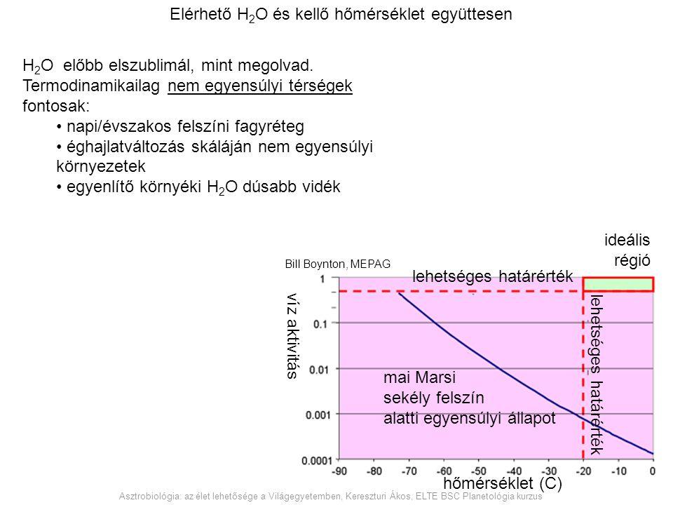 Elérhető H2O és kellő hőmérséklet együttesen