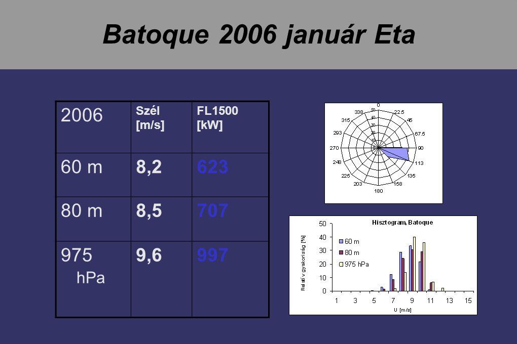 Batoque 2006 január Eta 2006 60 m 8,2 623 80 m 8,5 707 975 hPa 9,6 997