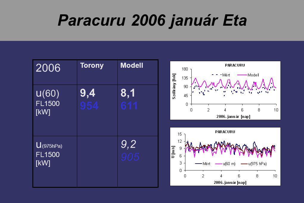 Paracuru 2006 január Eta 2006 u(60) 9,4 954 8,1 611 u(975hPa) 9,2 905