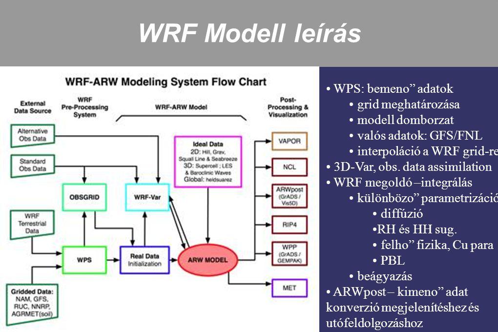 WRF Modell leírás WPS: bemeno adatok grid meghatározása