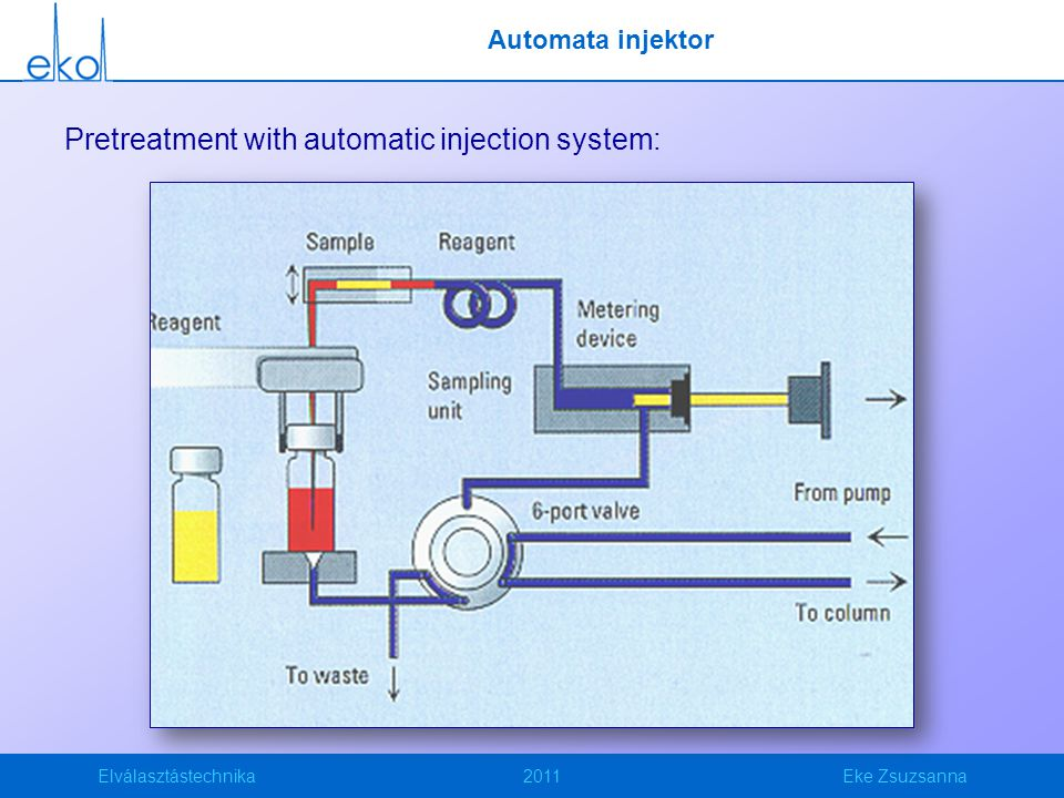 Pretreatment with automatic injection system: