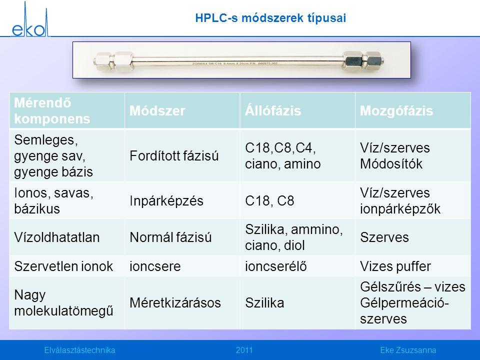 HPLC-s módszerek típusai