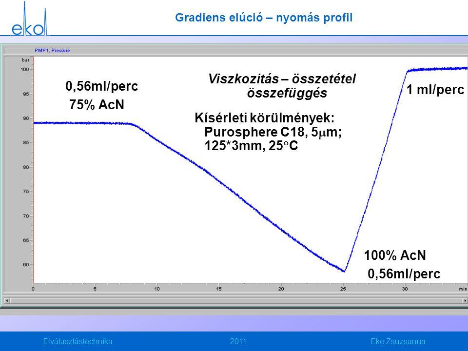 Gradiens elúció – nyomás profil Viszkozitás – összetétel összefüggés