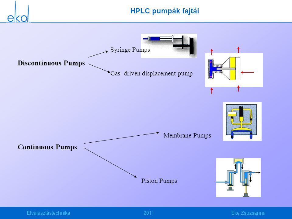 HPLC pumpák fajtái Discontinuous Pumps Continuous Pumps Syringe Pumps