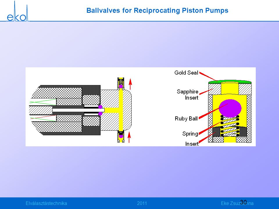 Ballvalves for Reciprocating Piston Pumps