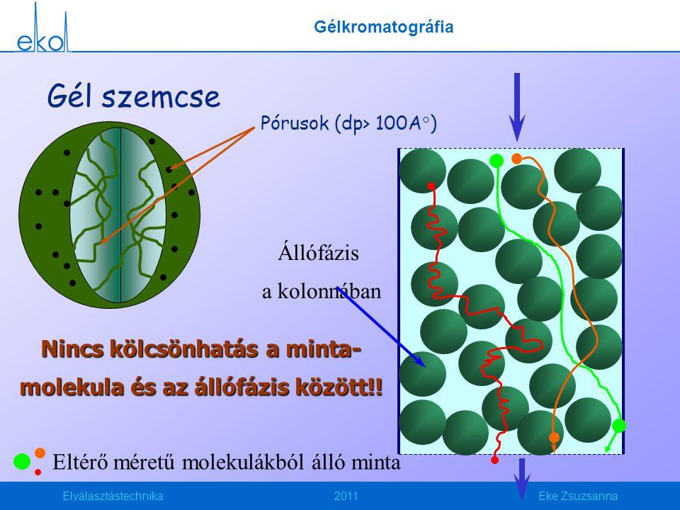 Nincs kölcsönhatás a minta-molekula és az állófázis között!!