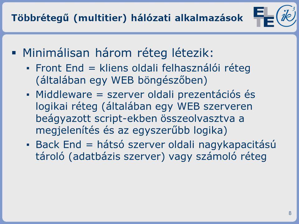 Többrétegű (multitier) hálózati alkalmazások