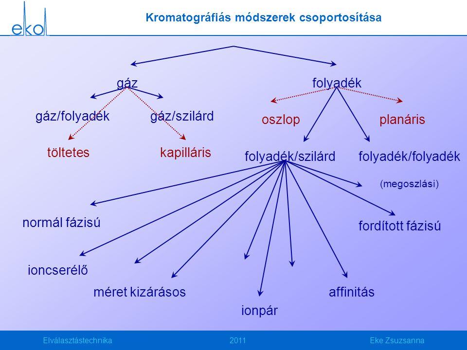 Kromatográfiás módszerek csoportosítása