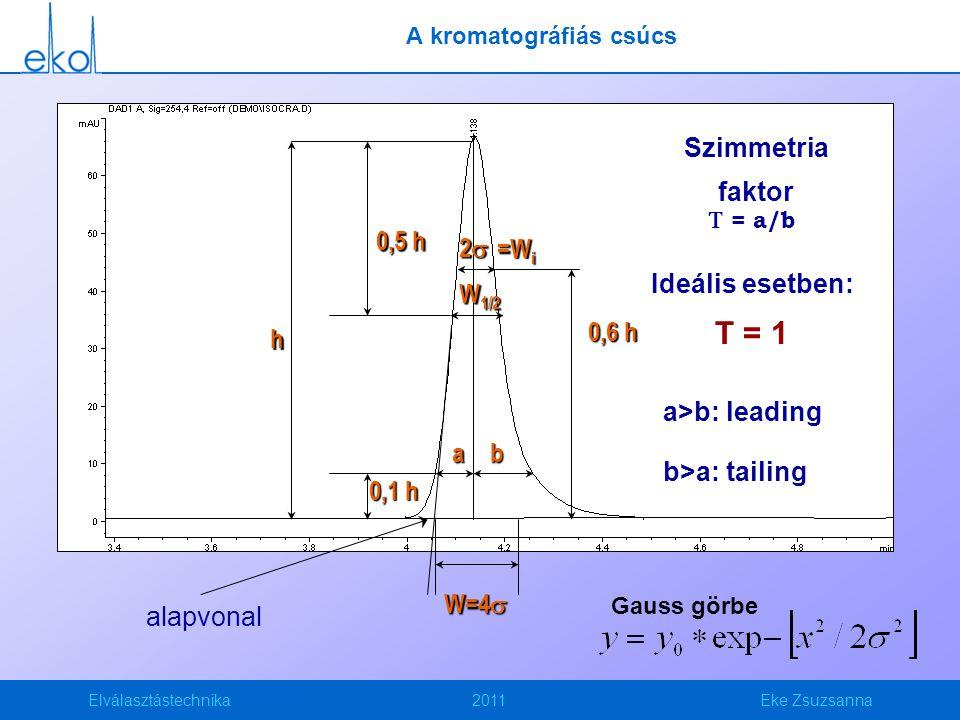 A kromatográfiás csúcs