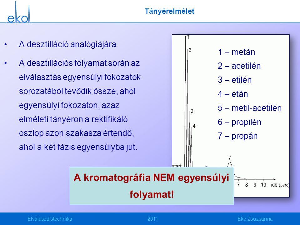 A kromatográfia NEM egyensúlyi folyamat!