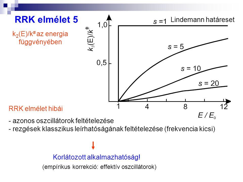 RRK elmélet 5 Lindemann határeset k2(E)/k# az energia függvényében