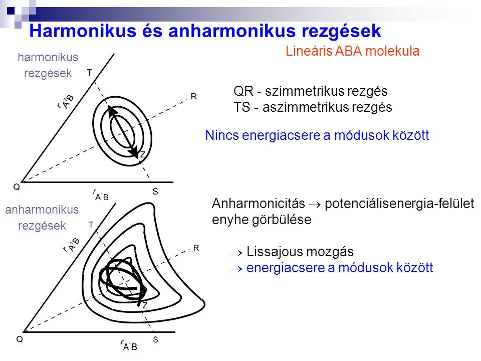 Harmonikus és anharmonikus rezgések