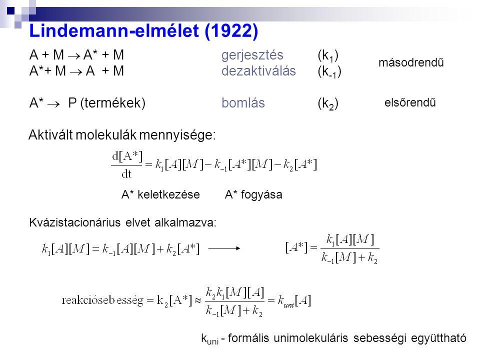 Lindemann-elmélet (1922) A + M  A* + M gerjesztés (k1)