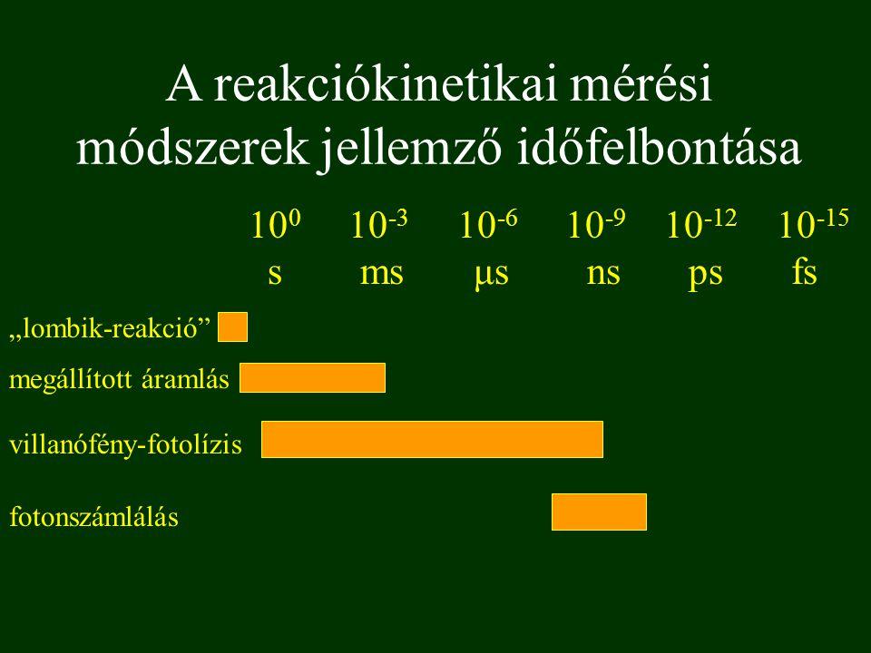 A reakciókinetikai mérési módszerek jellemző időfelbontása