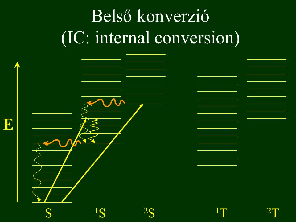 Belső konverzió (IC: internal conversion)