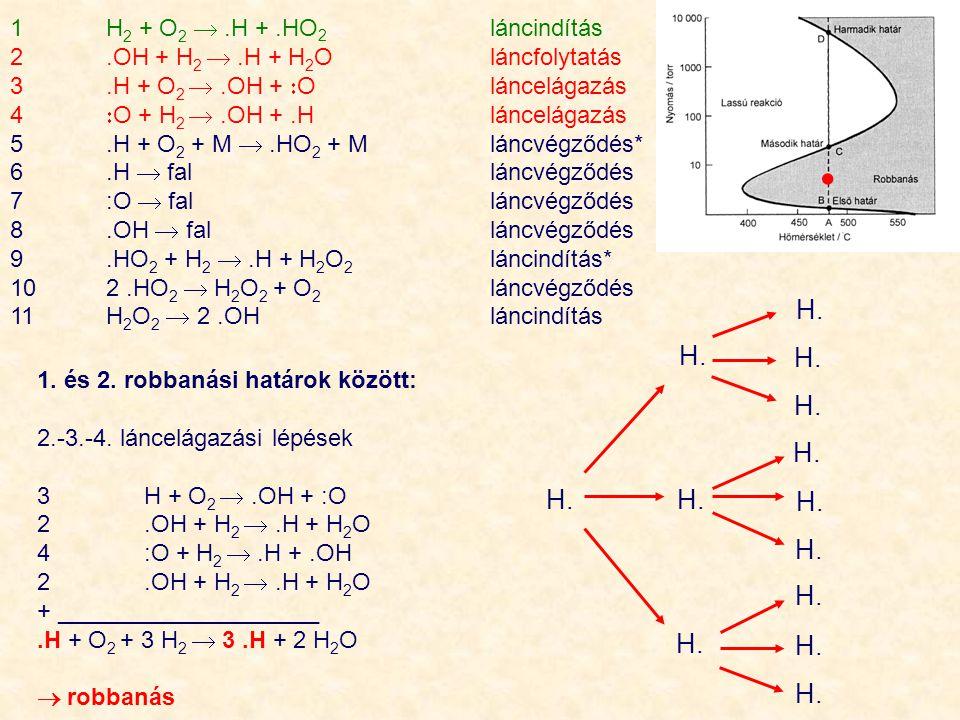 1 H2 + O2  .H + .HO2 láncindítás 2 .OH + H2  .H + H2O láncfolytatás. 3 .H + O2  .OH + O láncelágazás.