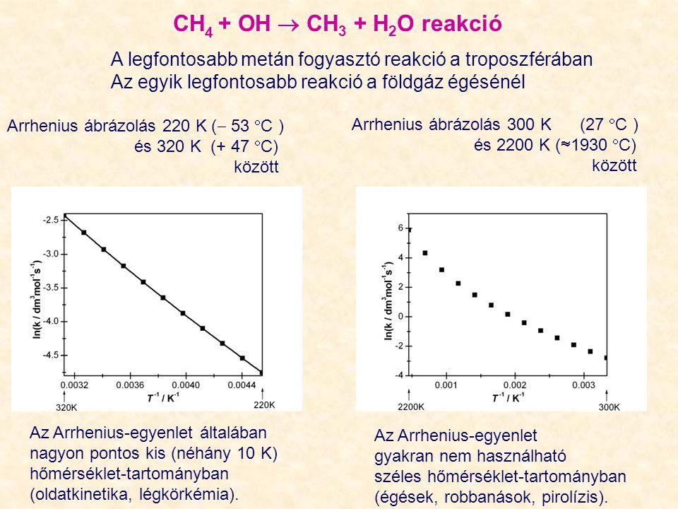 CH4 + OH  CH3 + H2O reakció A legfontosabb metán fogyasztó reakció a troposzférában. Az egyik legfontosabb reakció a földgáz égésénél.