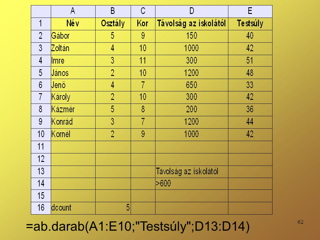=ab.darab(A1:E10; Testsúly ;D13:D14)
