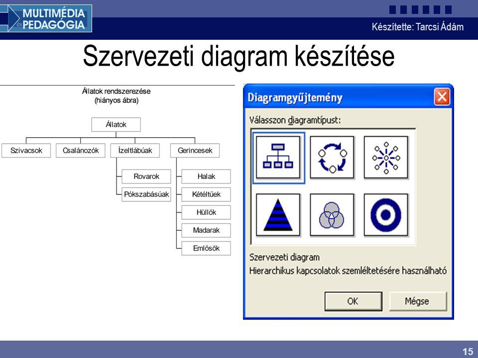 Szervezeti diagram készítése