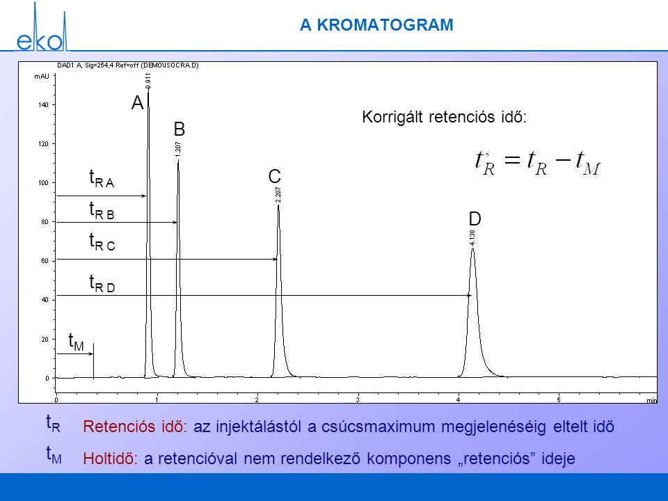 A B tR A C tR B D tR C tR D tM tR tM A KROMATOGRAM