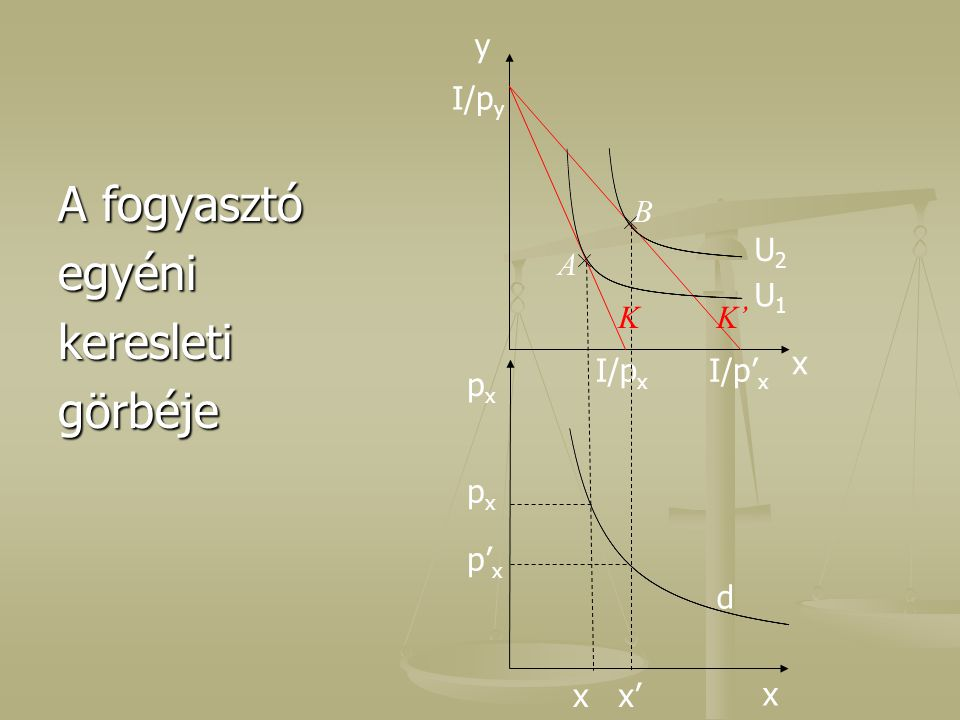 A fogyasztó egyéni keresleti görbéje y I/py B U2 A U1 K K' x px x I/px