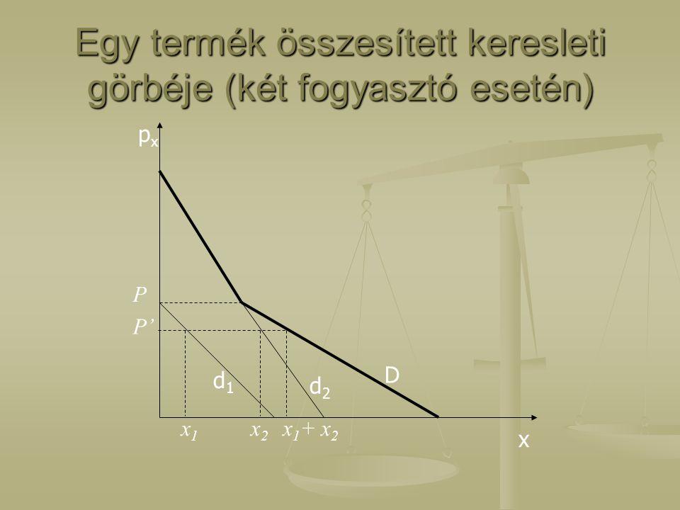 Egy termék összesített keresleti görbéje (két fogyasztó esetén)