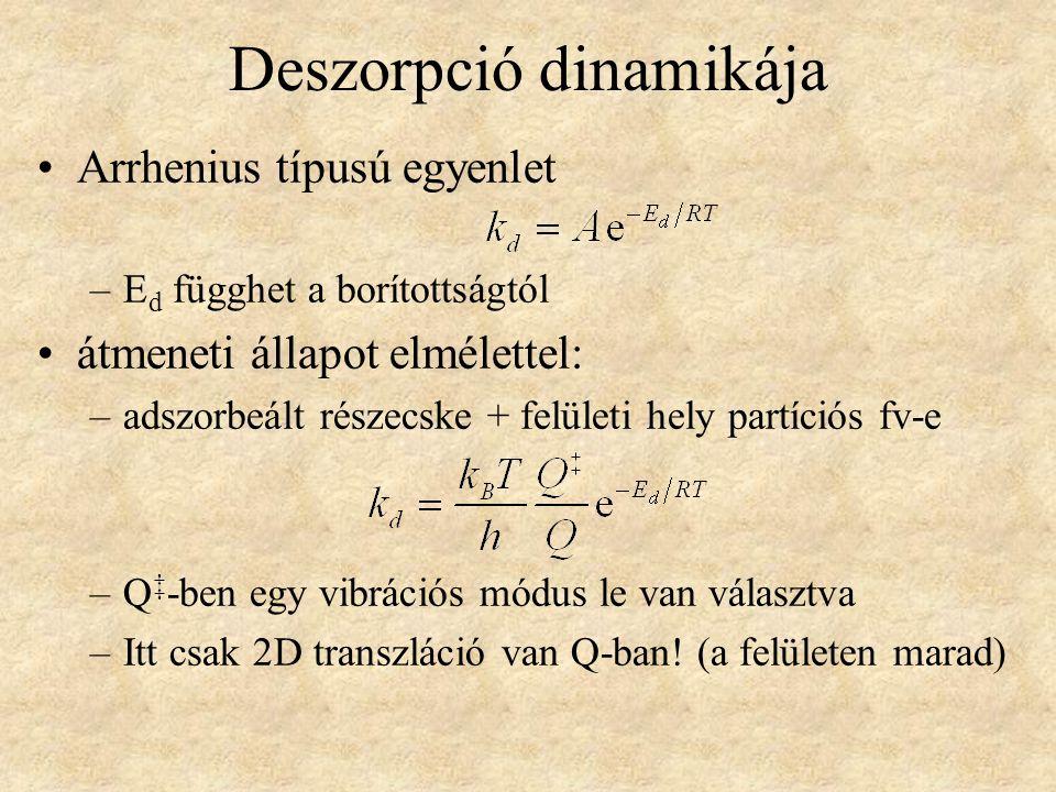 Deszorpció dinamikája