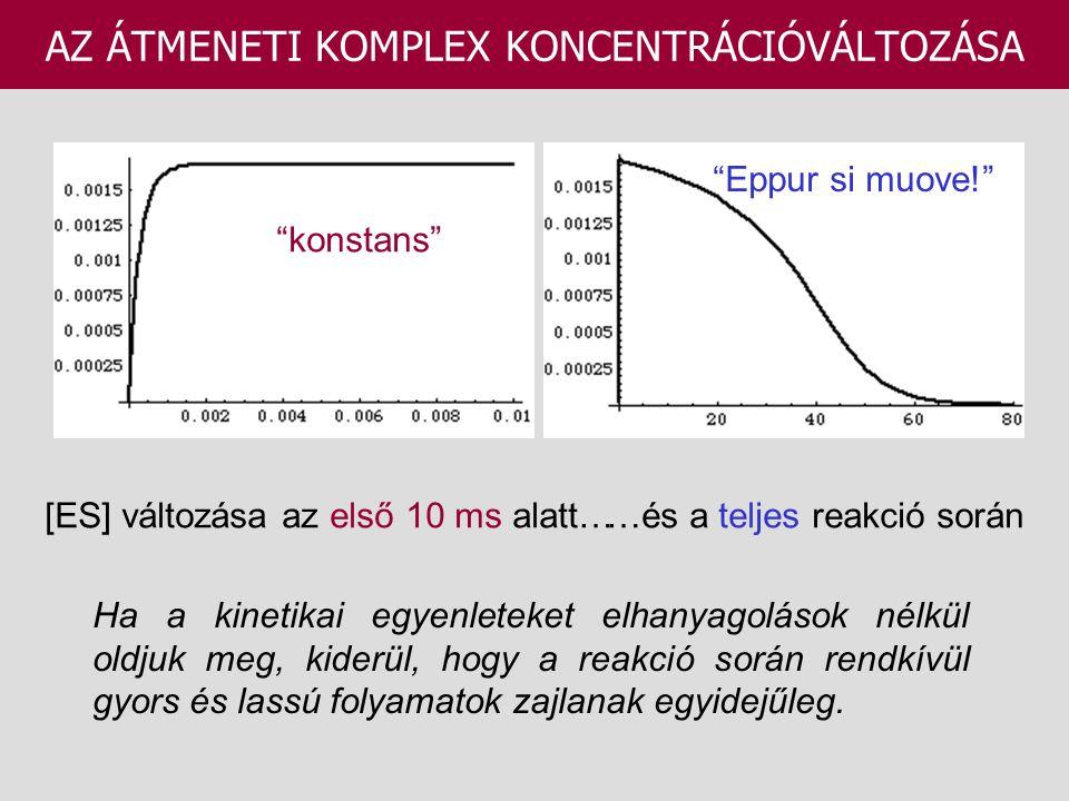 AZ ÁTMENETI KOMPLEX KONCENTRÁCIÓVÁLTOZÁSA