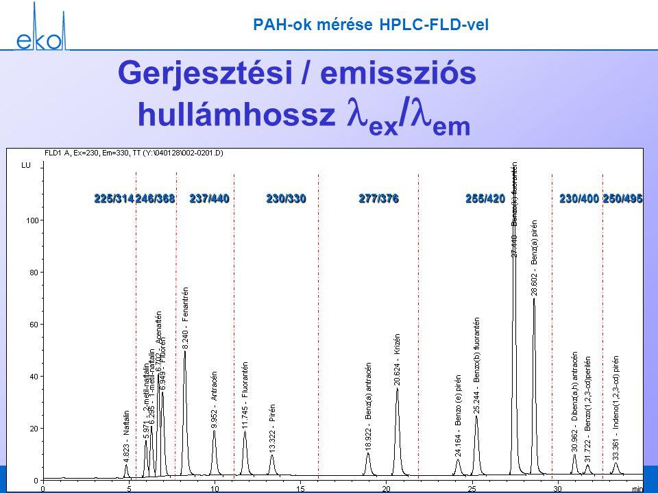PAH-ok mérése HPLC-FLD-vel Gerjesztési / emissziós hullámhossz lex/lem
