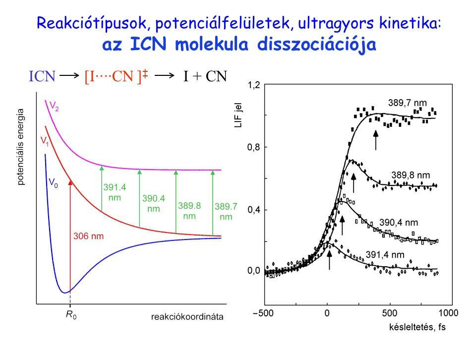 I ··· CN Reakciótípusok, potenciálfelületek, ultragyors kinetika: az ICN molekula disszociációja. ICN.