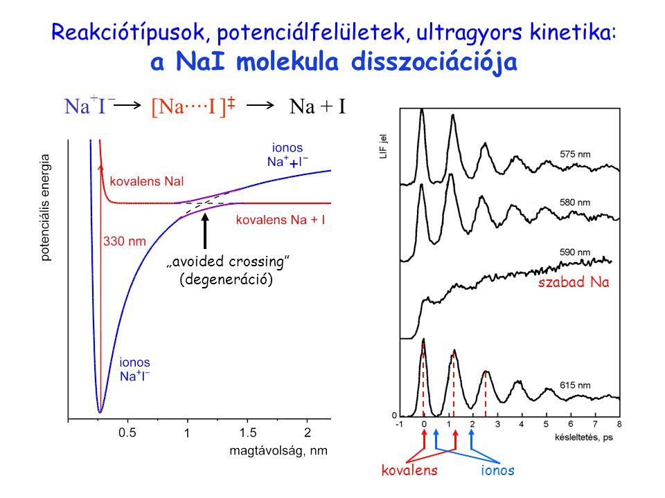 Na ··· I Reakciótípusok, potenciálfelületek, ultragyors kinetika: a NaI molekula disszociációja. Na+I –