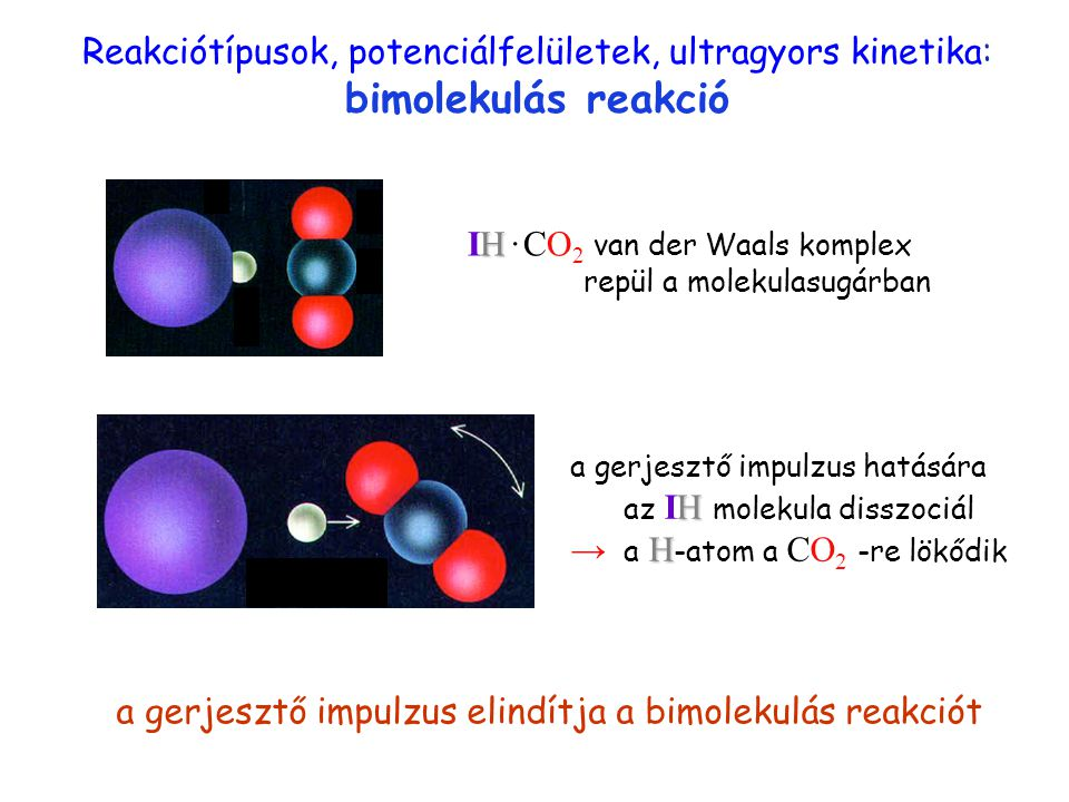 IH · CO2 van der Waals komplex repül a molekulasugárban