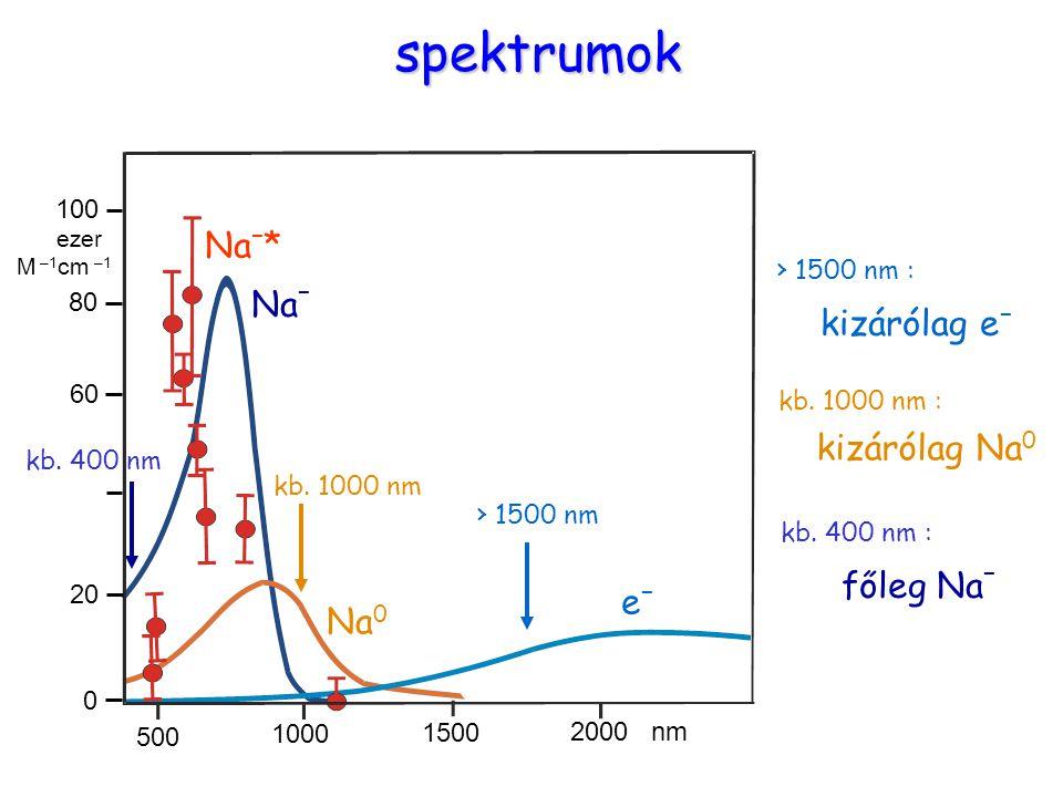 spektrumok Na–* Na– kizárólag e– kizárólag Na0 főleg Na– e– Na0