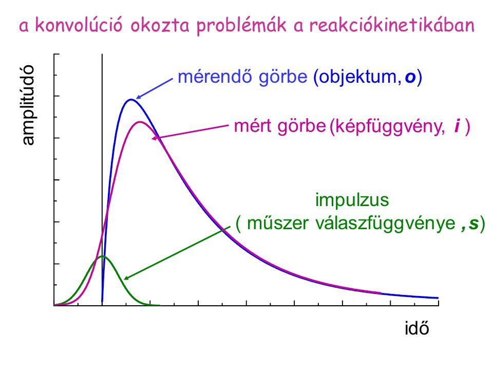 a konvolúció okozta problémák a reakciókinetikában