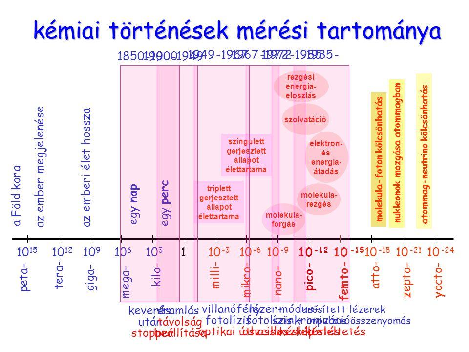 kémiai történések mérési tartománya