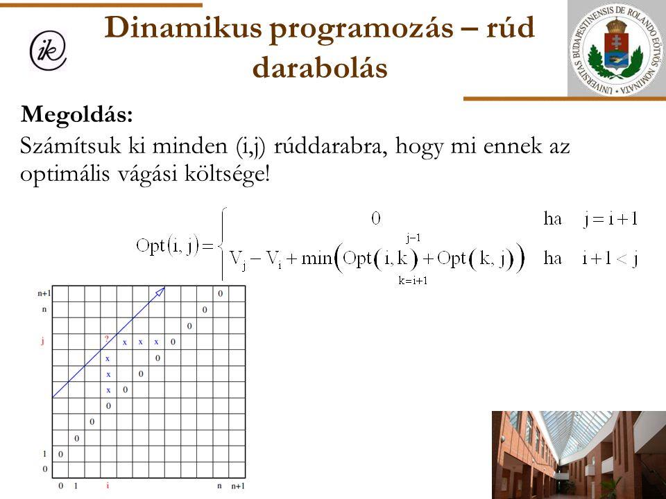 Dinamikus programozás – rúd darabolás